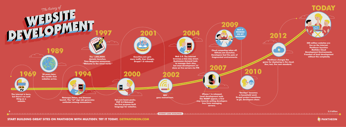 History of Website Development Infographic